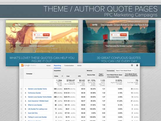 themes used in PPC